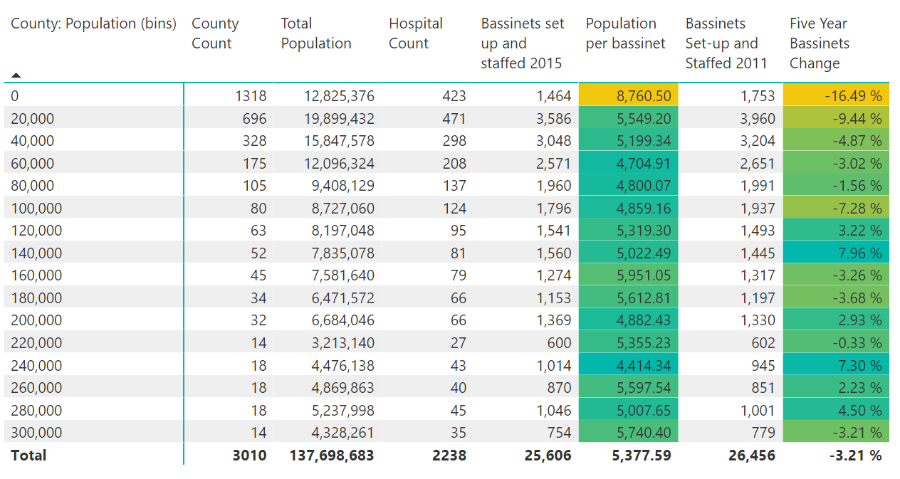Maternal Care and Rural Counties