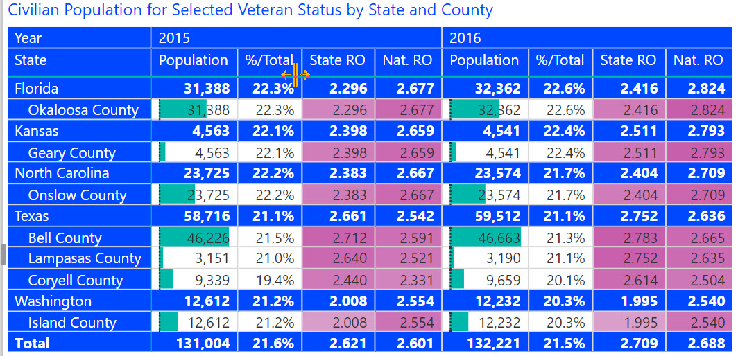 Where the Vets Live