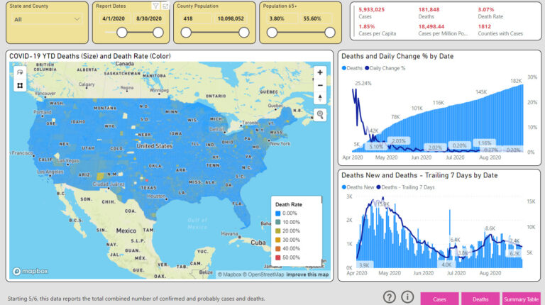 COVID-19 Dashboard with NYT Data