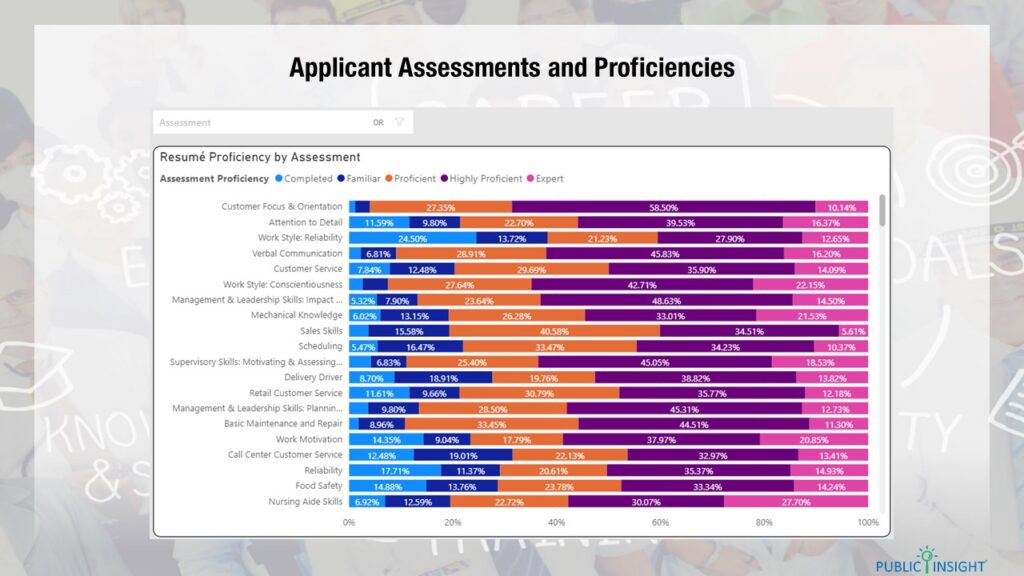 skills assessments from Indeed