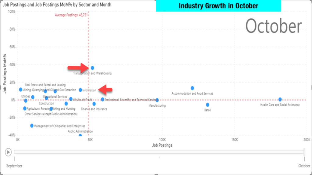industries seeing the most growth in October 2020