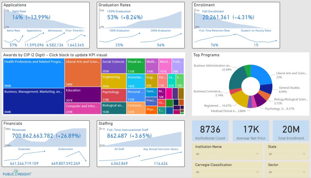 Dashboard screen showing various charts and graphs