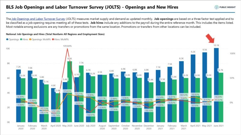 July Jobs Report – Open Jobs Age Increases 12% to 63 days